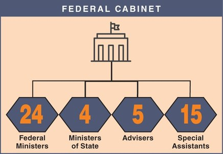 Asad returns to cabinet as planning minister