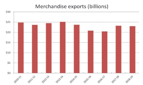 Growing exports in a dollar-starved economy
