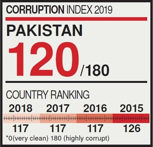 Pakistan falls three spots on corruption perception index