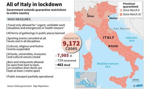 Italy locks down as China signals progress in virus fight
