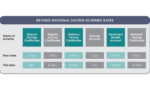 CDNS cuts rates on savings certificates