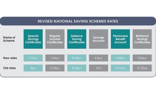 CDNS cuts rates on savings certificates