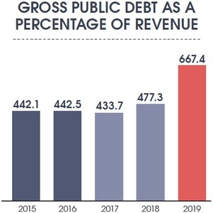 Total public debt jumps to 88pc of GDP
