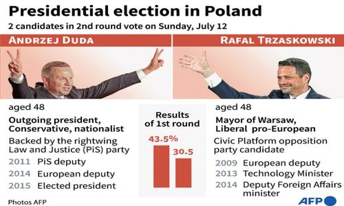 Divided Poland votes in close presidential run-off