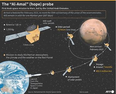 First Arab space mission to Mars launched