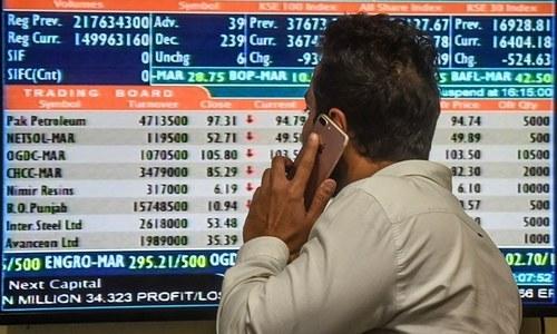 KSE-100 index jumps 445 points on E&P gains