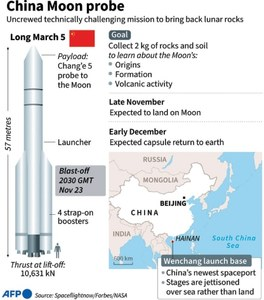 China launches Moon probe to bring back rocks
