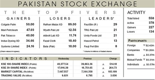 Stocks gain 524 points despite foreign selling