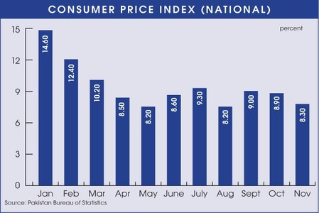 Inflation eases to 8.3pc in November