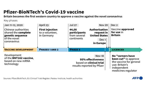 UK becomes first nation to roll out Covid vaccine
