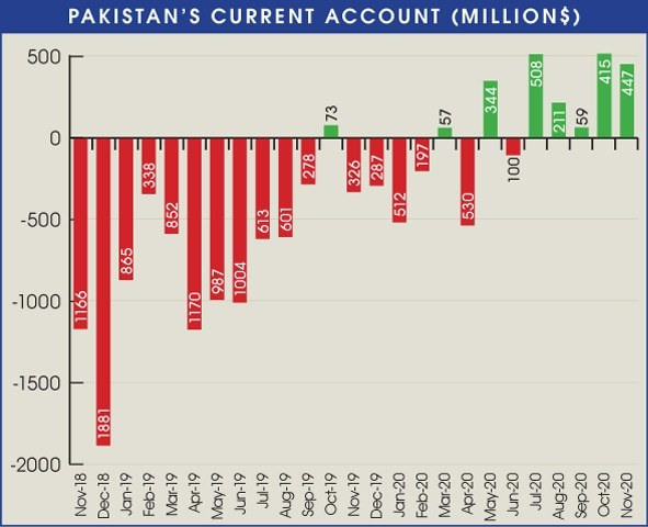 Current account posts fifth monthly surplus of $447m in November