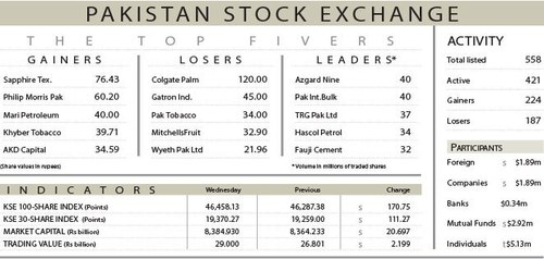 Stocks post solid gains despite profit-taking