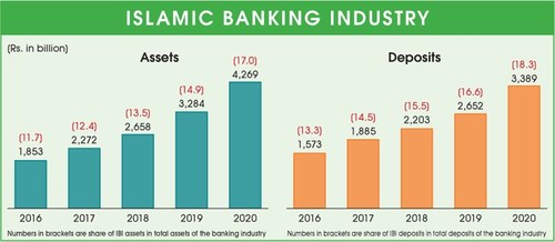 Islamic banking records highest growth since 2012
