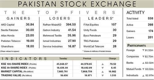 Stocks inch up on positive economic indicators