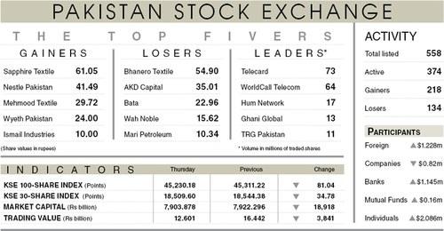 Stocks lose 81 points in range-bound trading
