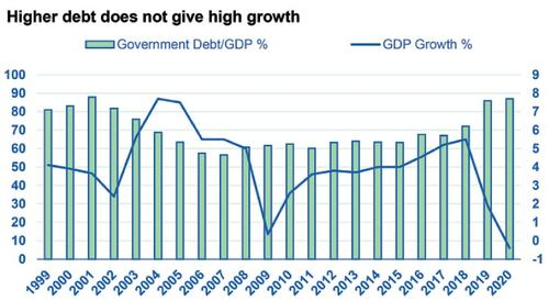 Economy to stay in low growth spiral: think tank