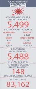 Over 40m children vaccinated against polio