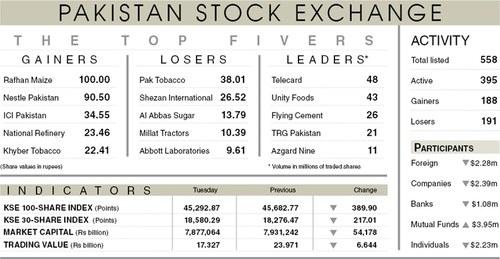 Stocks fall 390 points as lockdown fears return