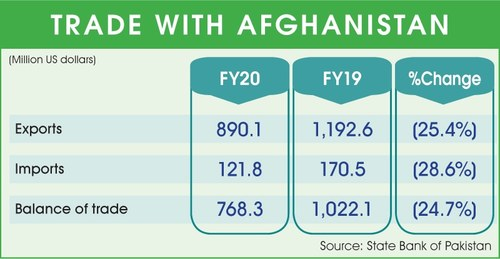 Pakistan's exports to Afghanistan up by 15pc in 10MFY21: Razak