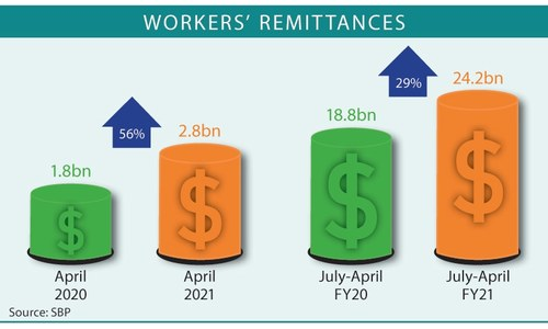 Remittances hit all-time monthly high in April