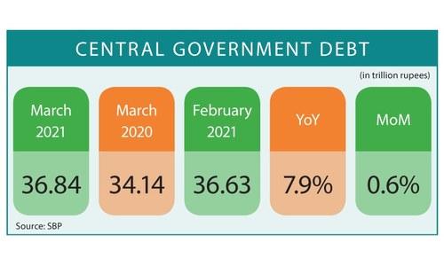 External debt declines in Q3 by $806m