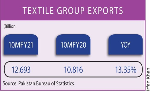 Textile, clothing exports post impressive growth in April