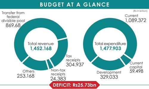 BUDGET 2021-22: Sindh presents Rs1,477.9bn tax-free budget