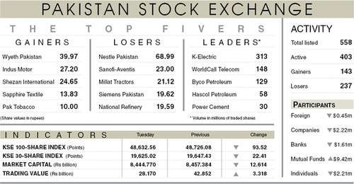 Stocks lose 93 points on profit-taking