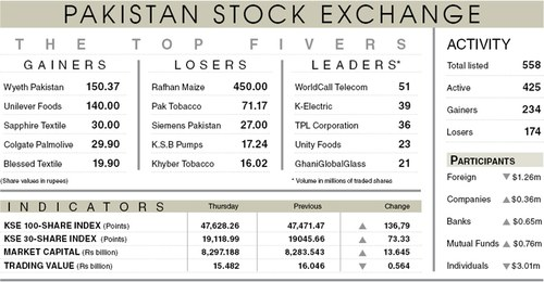 Stocks gain 137 points ahead of result season