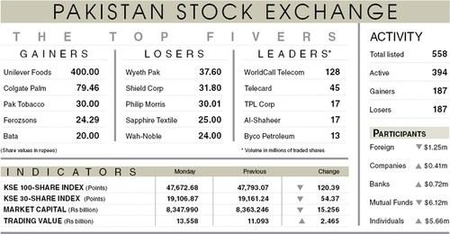 Stocks falter as Covid curbs spook investors