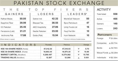 Stocks take heart from NCOC opposition to lockdown