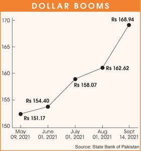 Dollar hits all-time high at Rs168.94