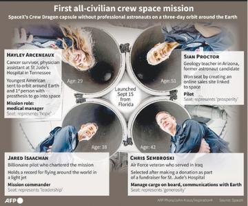 SpaceX sends all-civilian crew into Earth's orbit
