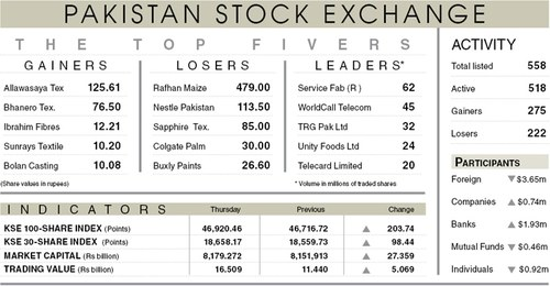 Stocks bounce back on rupee recovery