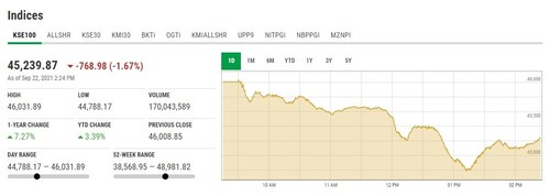 Stock market sheds 1,220 points in intraday trading