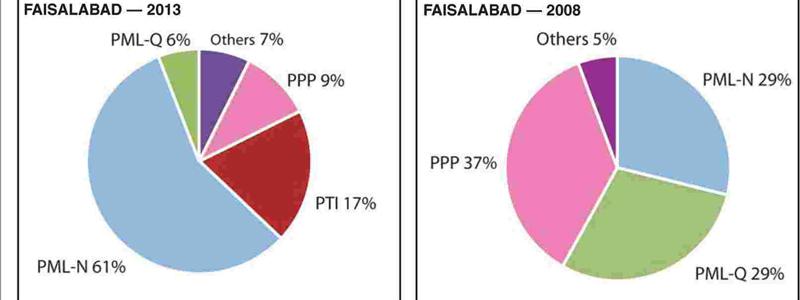 — Pie Charts by Ayesha Shahid and Abdullah Shahid.