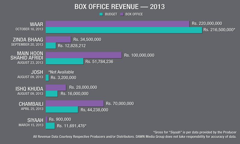 سال دوہزارتیرہ میں ریلیز ہونے والی پاکستانی فلموں کے اخراجات اور آمدنی کا ایک جائزہ ۔