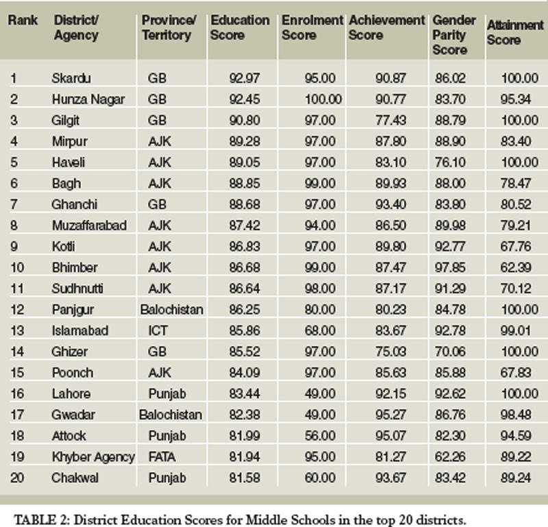 Rankings Reveal State Of Education In Pakistan Newspaper Dawncom