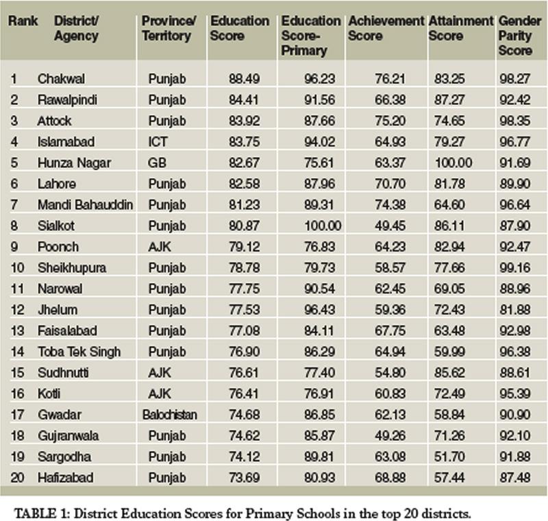 Rankings reveal state of education in Pakistan - Newspaper