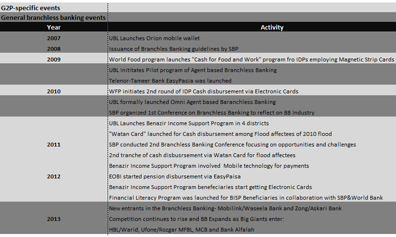 Major G2P and branchless banking events in Pakistan