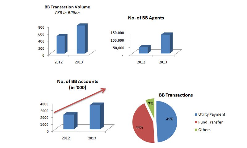 Data Extracted from State Bank of Pakistan newsletter
