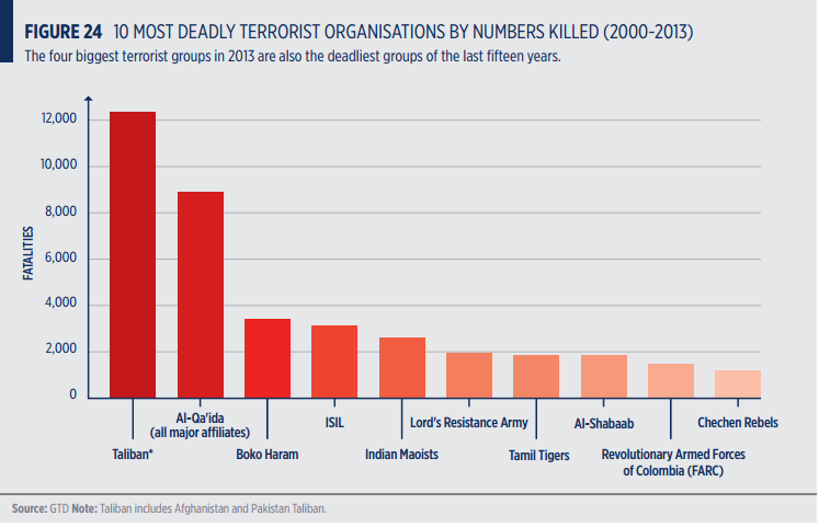 the history and causes of terrorism in the world Origins the attacks on the world trade centre and the pentagon on september 11 confirmed that terrorism had acquired a new face terrorists were now engaged in a campaign of suicide and mass.