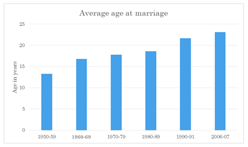 Source: Nasrullah et. al., 2014