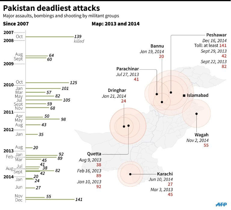 An infographic showing the deadliest attacks in Pakistan. - AFP