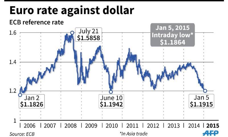 Euro hits nine-year low against dollar - Newspaper - DAWN COM