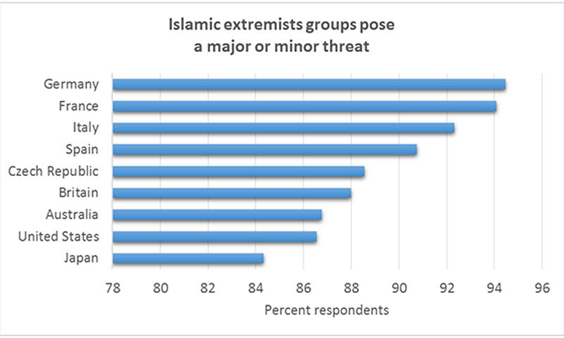 —Source: Pew Research Global Attitudes Project Spring 2013. ©Murtaza Haider, 2015.