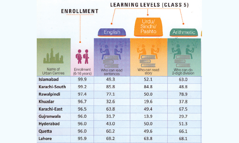 The top districts in terms of enrolment and quality of education. – graphic courtesy Aser