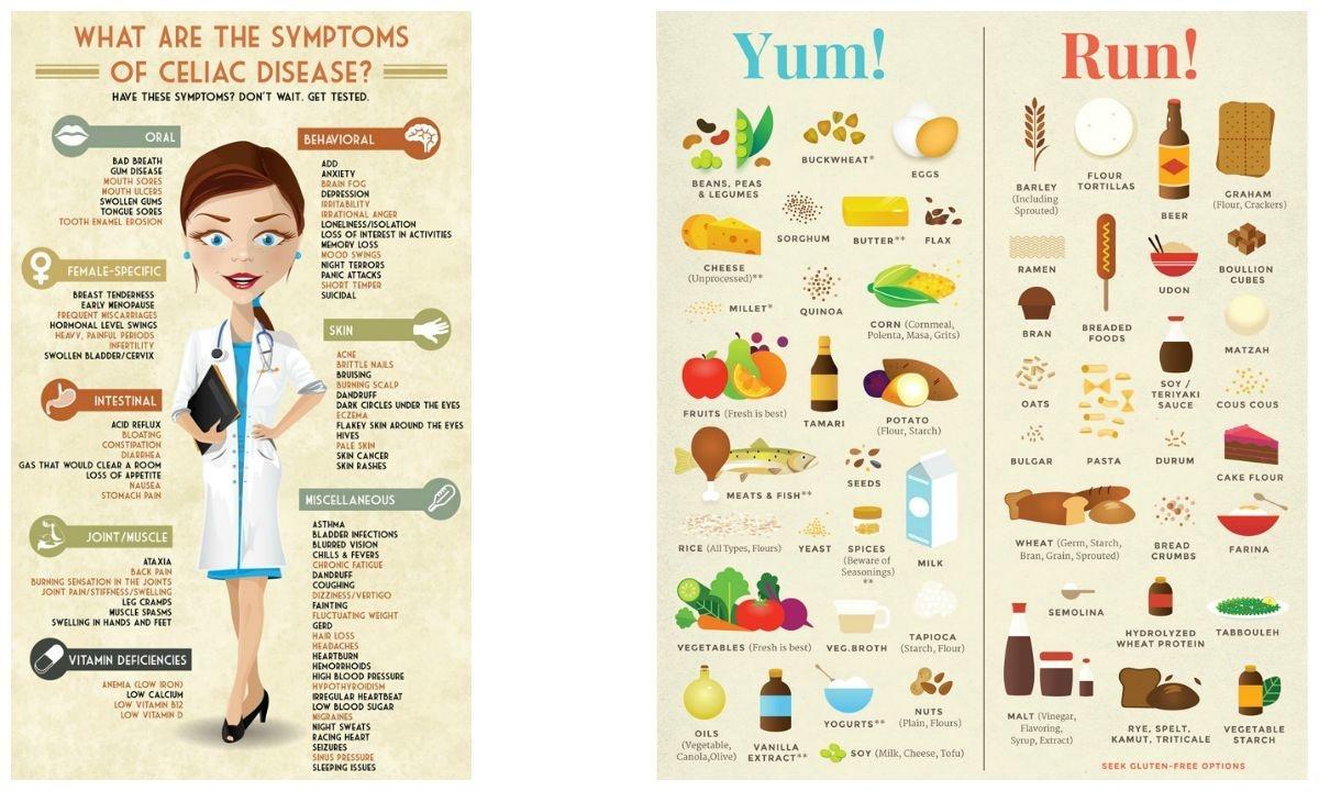 Celiac disease and the trials of an allergy family - DAWN COM