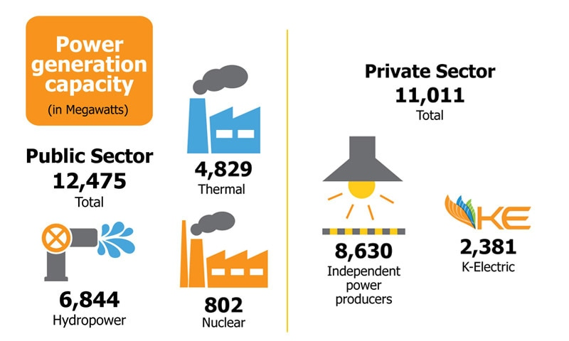 Compiled from Nepra's State of Industry Report, 2012