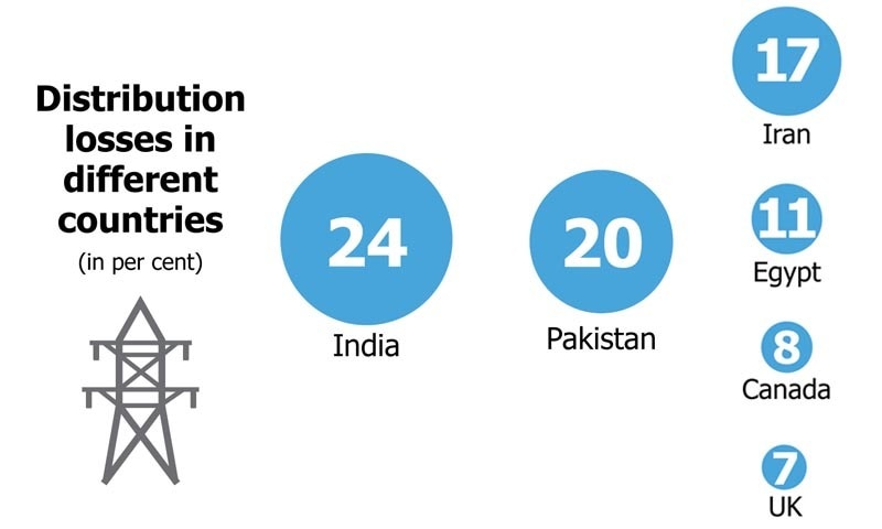 Compiled from The World Bank's, World Development Indicators Report, 2012